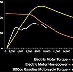 Ten Reasons – Electric Motorcycles